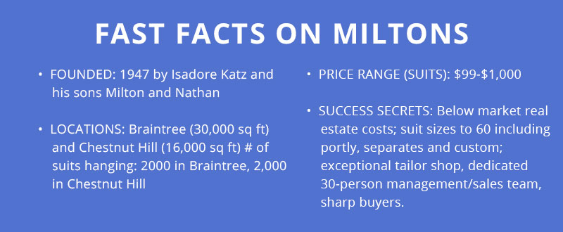 Fast-Facts-Miltons